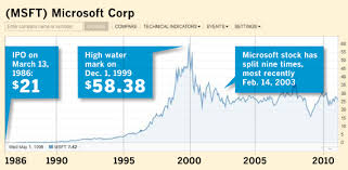 microsoft stock if you had bought 100 shares of microsoft 25 years ago