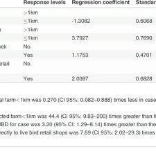 commercial risk model model 1 risk factors associated with avian influenza type h9n2