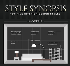 Home Decor Styles Quiz by Top Five Interior Design Styles Which One Describes Yours