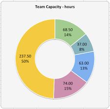Scrum Excel Spreadsheet Capacity Planning Worksheet For Scrum Teams Agile Coffee
