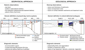 bureau de change d inition characterizing and identifying structural domains at rifted