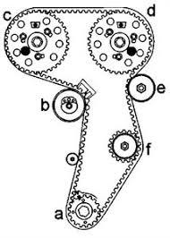 audi a3 2 0 tdi service intervals solved audi a4 2 0 tdi timing diagram fixya
