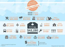 wedding costs do you think wedding is cheap look at the expenses
