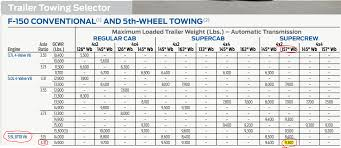 Tr 55 Spreadsheet Need Some Help With Matching My Tow Vehicle To Travel Trailer