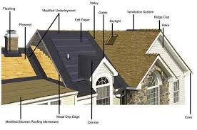 Flashing A Dormer Basic Roofing Information Ameristar Roofing Kansas City Houston