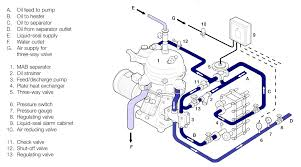 the machinery page at martin u0027s marine engineering page www