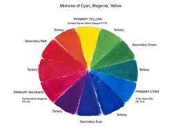 cyan magenta yellow primary mixtures archive wetcanvas