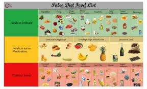 diet food list infographic