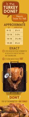 28 mejores imágenes de thanksgiving en cocinas
