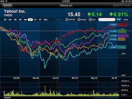 Yahoo Finance Yahoo Finance Blogmarketdash Portfolios Watchlists Mobile