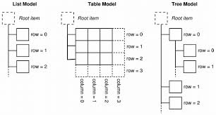 What Is The Standard Size Of A Pool Table Model View Tutorial Qt Widgets 5 9