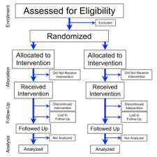 Blind Vs Double Blind Randomized Controlled Trial Wikipedia