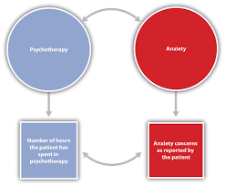 how to write the theory section of a research paper 2 1 psychologists use the scientific method to guide their in this research hypothesis the conceptual variable of attending psychotherapy is operationalized using the number