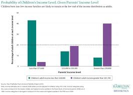 probability of children u0027s income level given parents u0027 income