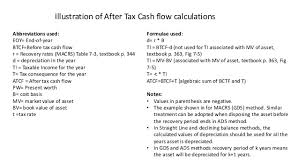 Ads Depreciation Table Topic 7 Illustration Of After Tax Cash Flow Calculations Animated