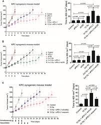 pd u2010l1 blockade enhances response of pancreatic ductal