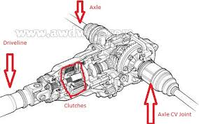rear differential honda crv cr v how do i if thexxxxxon a 1997 honda crv