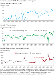 usda ers solving the commodity markets u0027 non convergence puzzle