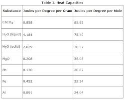 Specific Heat Table Specific Heat Capacity Chart Real Fitness