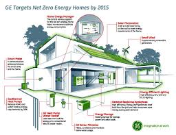 energy efficient homes efficient house google search future house home pinterest