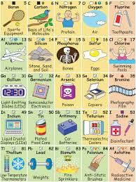high chemistry periodic table keith enevoldsen the periodic table of elements in pictures and