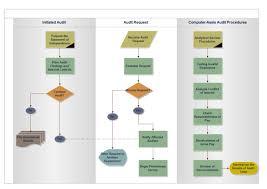 audit process flowchart free audit process flowchart templates