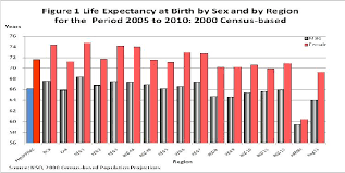 life expectancy tables 2016 life expectancy at birth of women philippine statistics authority