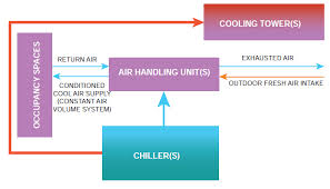 highly efficient heating ventilation and air conditioning