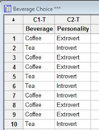 coffee or tea analyzing categorical data with minitab