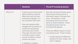 the difference between dyslexia u0026 visual processing issues