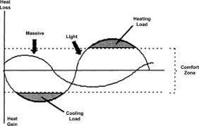 Comfort Cooling And Heating Passive Cooling Techniques Through Reflective And Radiative Roofs