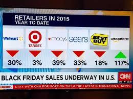 amazon sales on black friday how amazon crushed it on black friday u0026 cyber monday