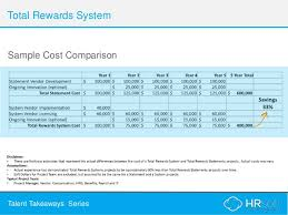from total compensation to total rewards
