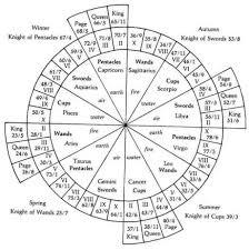 numerology reading free birthday card a numerology find your tarot birth card tarot