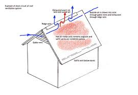 roof ventilation the short circuit myth attic ventilation help