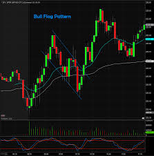 Bull Flag 6 Day Trading Strategies And How To Use Them Benzinga