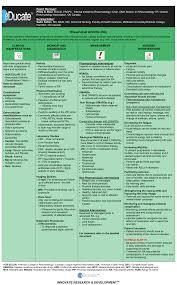 Educate Rheumatoid Arthritis