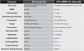 q5 vs bmw x3 2014 audi q5 vs 2014 bmw x3 naperville comparison information