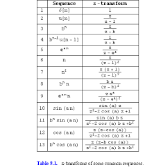 laplace transform table calculator introduction to the z transform