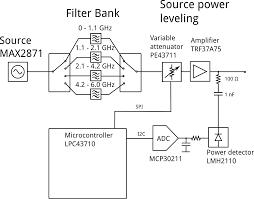 cheap homemade 30 mhz 6 ghz vector network analyzer henrik u0027s blog
