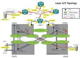 Cisco Route Map by Cisco Dumps Tshoot