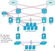 Global Load Balancing Dns And by Cisco Gss Gui Based Global Server Load Balancing Configuration