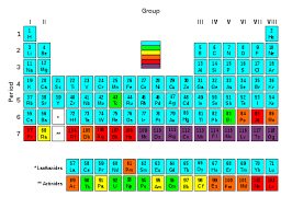 Periodic Table Diagram Transuranium Element Wikipedia
