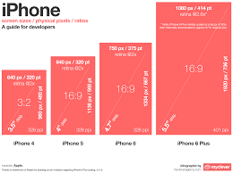 25 gorgeous iphone screen size ideas on pinterest iphone 6
