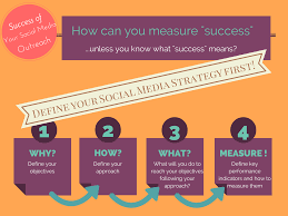 social media plan how successful is your social media outreach
