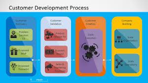 customer development process for powerpoint slidemodel