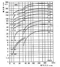 Water Ring Vaccum Pump One Single Stage Water Liquid Ring Vacuum Pump Price