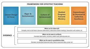 teacher evaluations newark public schools