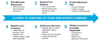 Planning Checklist Business Event Project by 6steps Event Company Png