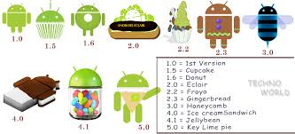 version of android android complete detail from 1 0 to 5 0 with infographic and